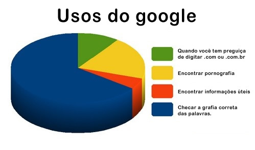 Usos do Google