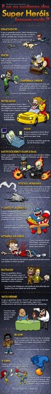 E se os poderes dos Super Heróis fossem reais?