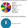 Homens escolhendo o Shampoo
